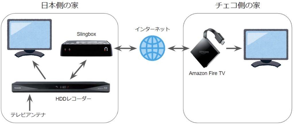 SlingboxとAmazonFireTVを接続した図
